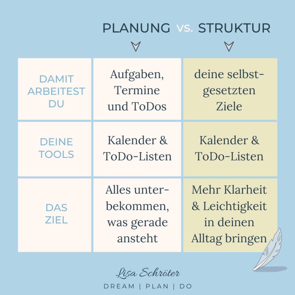 Leben strukturieren: Unterschied Planung und Struktur